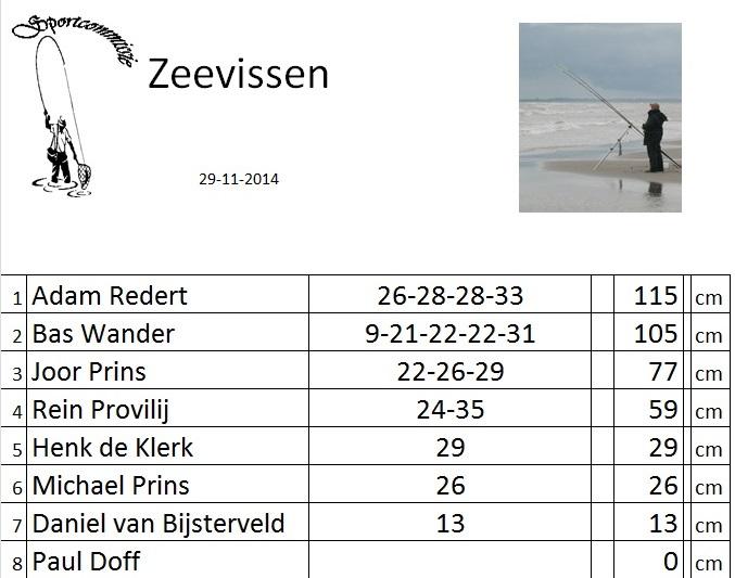 2014-uitslag-29-11