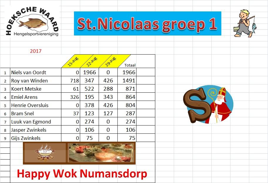 Einduitslag Sint-Nicoaas gr 1