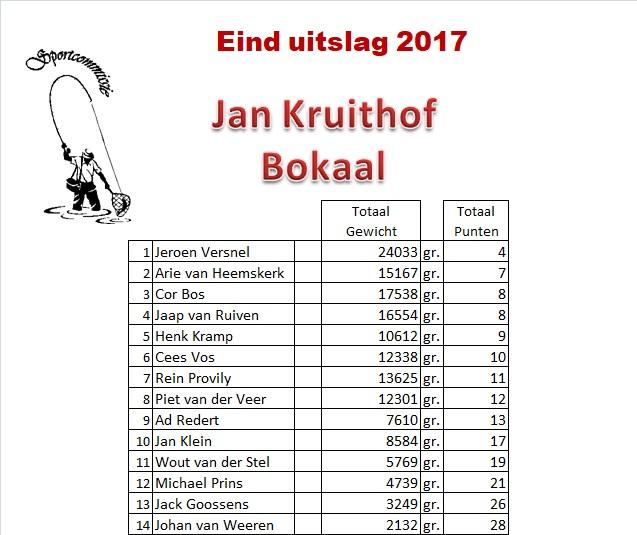 Jan Kruithof bokaal